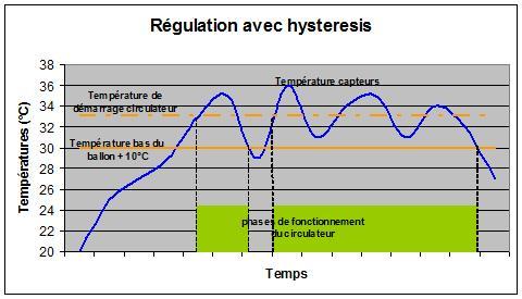 graphe circulateur averc hysteresis