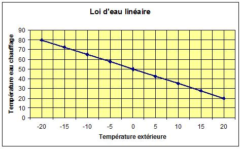 courbe loi d`eau chauffage