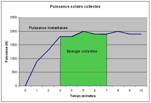 schema energie solaire collectee