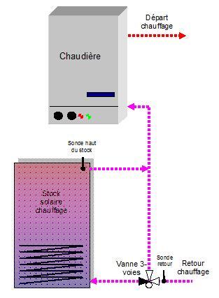 schéma hydraulique v3v