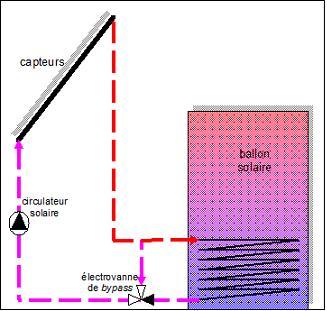 schéma hydraulique bypass solaire