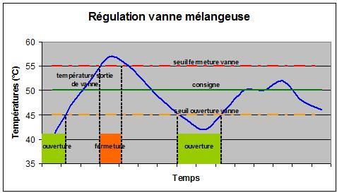 courbe régulation vanne mélange